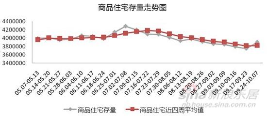 数据来源:CRIC中国房产信息集团宁波机构